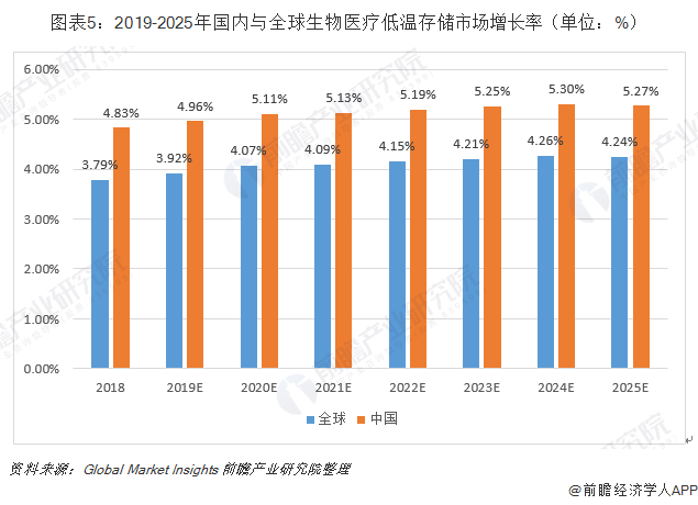 图表5:2019-2025年国内与全球生物医疗低温存储市场增长率(单位:%)