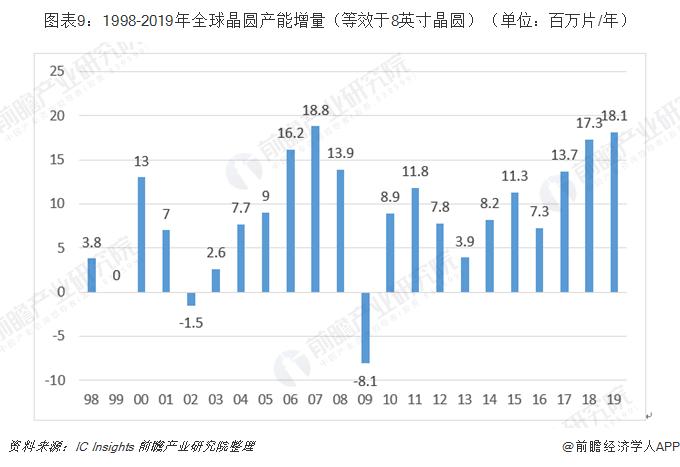 图表9:1998-2019年全球晶圆产能增量(等效于8英寸晶圆)(单位:百万片/年)