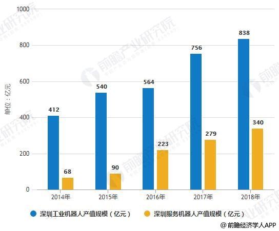 2014-2018年深圳工业机器人、服务机器人产值规模统计情况