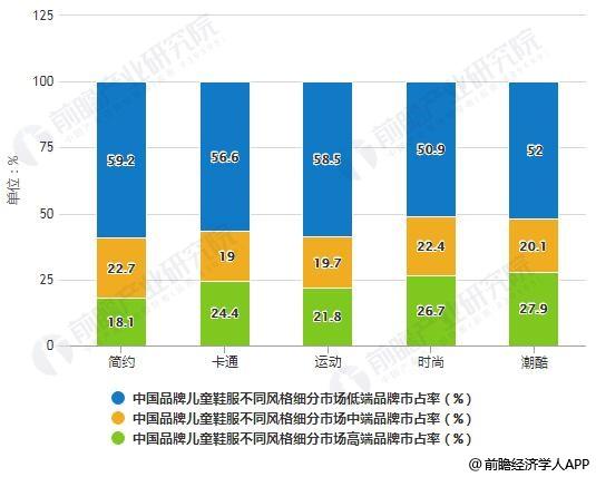 2017年中国品牌儿童鞋服不同风格细分市场不同等级品牌市占率统计情况
