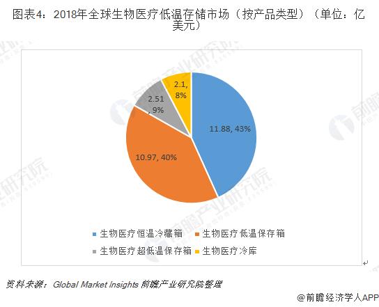 图表4:2018年全球生物医疗低温存储市场(按产品类型)(单位:亿美元)