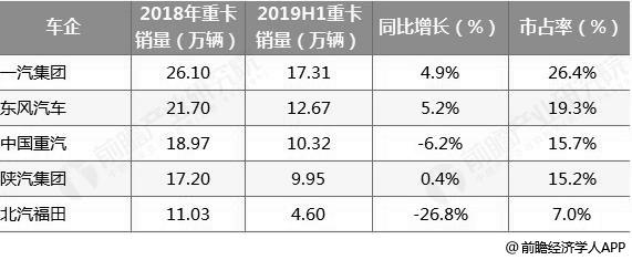 2018-2019年H1年中国重型卡车企业销量TOP5统计情况