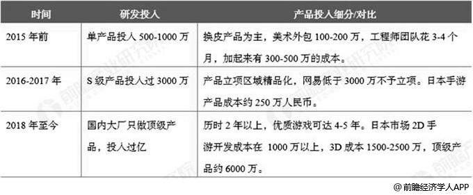中国手游研发投入发展阶段分析情况