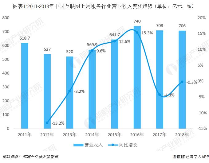 图表1:2011-2018年中国互联网上网服务行业营业收入变化趋势(单位:亿元,%)