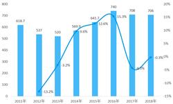 2018年中國互聯網上網服務行業市場現狀與發展趨勢 上網服務用戶與運營場所數量趨于穩定【組圖】