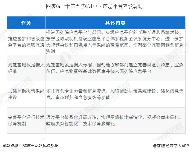 """图表6:""""十三五""""期间中国应急平台建设规划"""