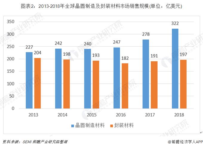 图表2:2013-2018年全球晶圆制造及封装材料市场销售规模(单位:亿美元)