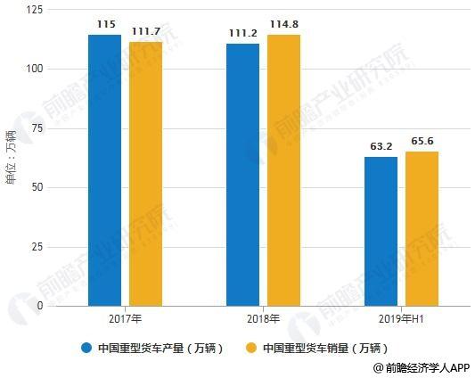 2017-2019年H1中国重型货车(卡车)产销量统计情况