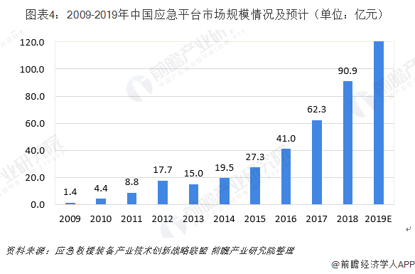 图表4:2009-2019年中国应急平台市场规模情况及预计(单位:亿元)