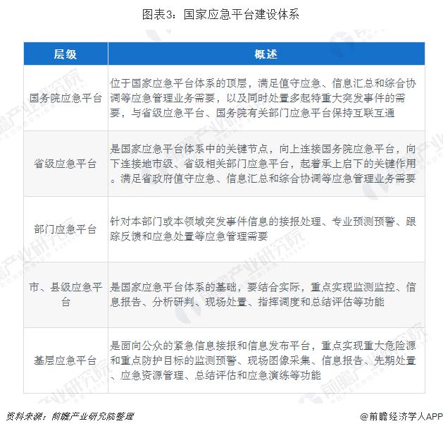 图表3:国家应急平台建设体系