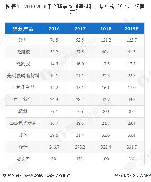 图表4:2016-2019年全球晶圆制造材料市场结构(单位:亿美元)