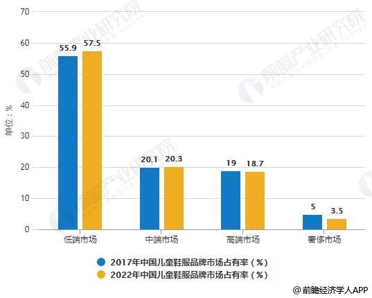2017-2022年中国儿童鞋服品牌市场占有率统计情况