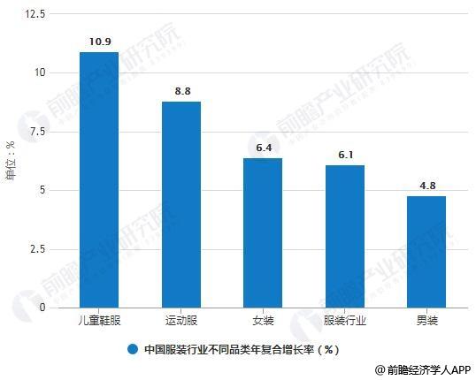 2012-2017年中国服装行业不同品类年复合增长率对比情况