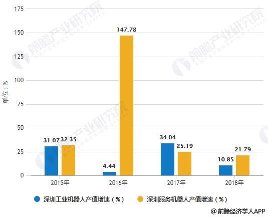 2014-2018年深圳工业机器人、服务机器人产值增速对比情况