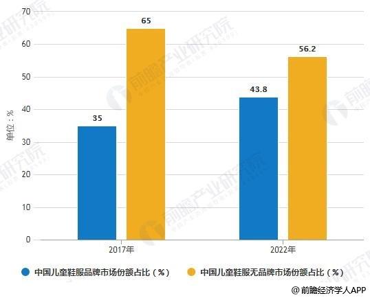 2017-2022年中国儿童鞋服品牌及无品牌市场占有率对比情况