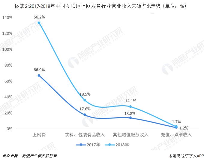 图表2:2017-2018年中国互联网上网服务行业营业收入来源占比走势(单位:%)