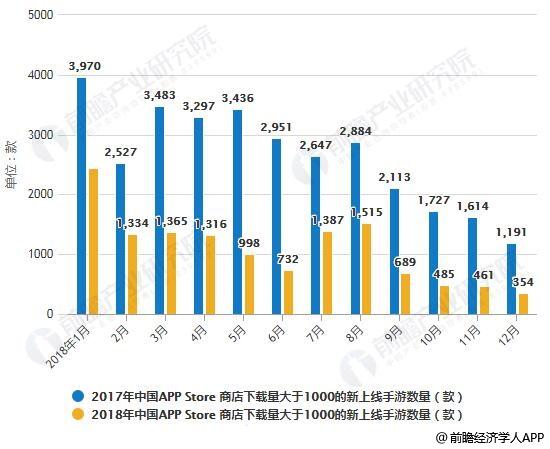 2017-2018年分月中国APP Store 商店下载量大于1000的新上线手游数量对比情况