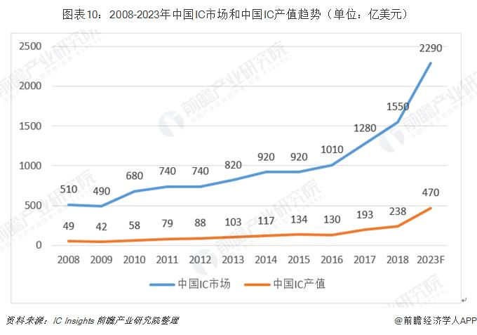 图表10:2008-2023年中国IC市场和中国IC产值趋势(单位:亿美元)