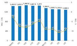 2019年H1中国<em>燃料油</em>行业市场分析:产量突破千万吨 进口量超800万吨
