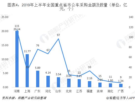 图表4:2019年上半年全国重点省市公车采购金额及数量(单位:亿元,个)