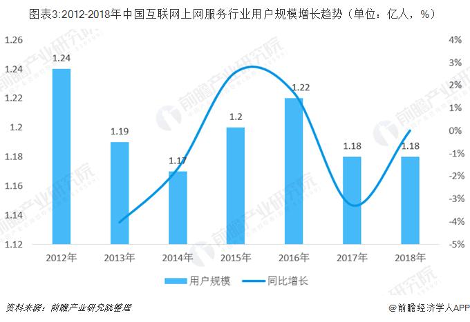 图表3:2012-2018年中国互联网上网服务行业用户规模增长趋势(单位:亿人,%)
