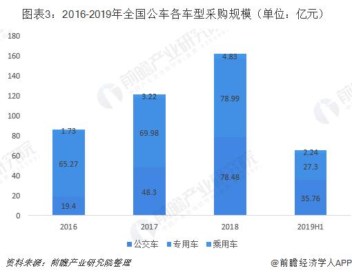 图表3:2016-2019年全国公车各车型采购规模(单位:亿元)