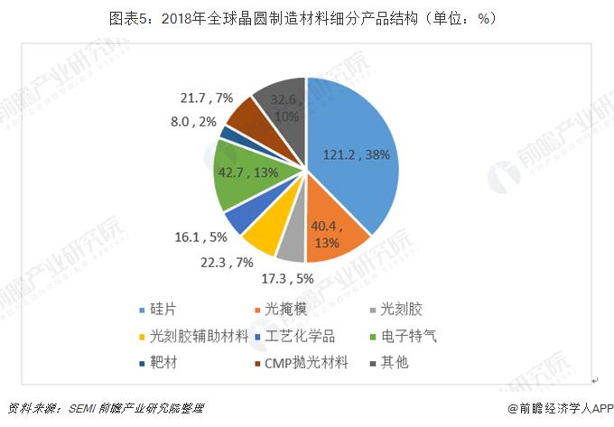 图表5:2018年全球晶圆制造材料细分产品结构(单位:%)