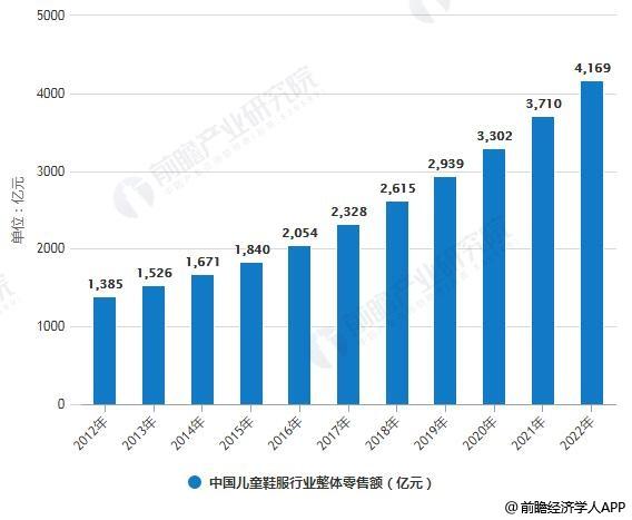 2012-2022年中国儿童鞋服行业整体零售额统计情况及预测