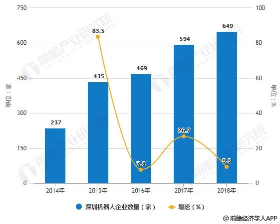 2014-2018年深圳机器人企业数量统计及增长情况