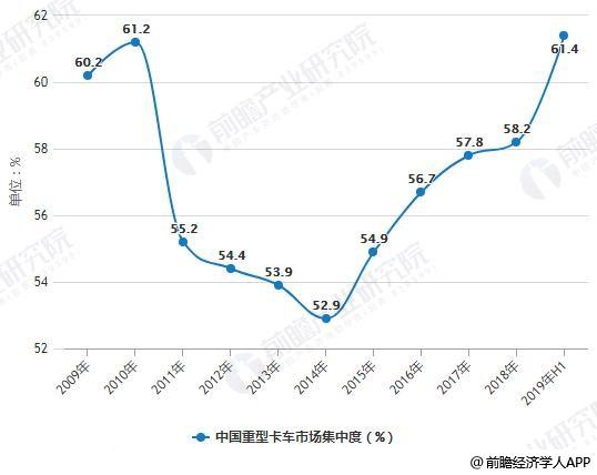 2009-2019年H1中国重型卡车市场集中度统计情况