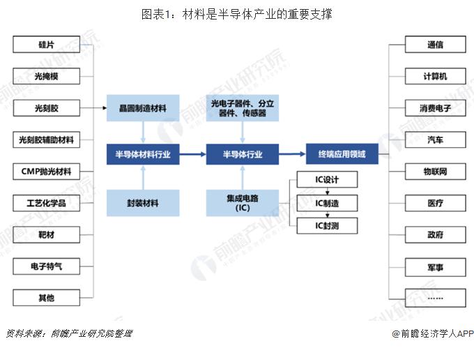 图表1:材料是半导体产业的重要支撑