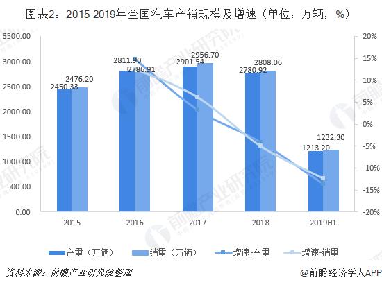 图表2:2015-2019年全国汽车产销规模及增速(单位:万辆,%)