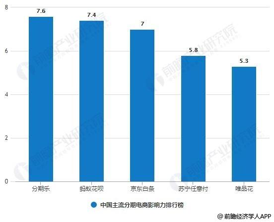 中国主流分期电商影响力排行榜分析情况