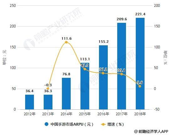 2012-2018年中国手游市场每用户平均收入(ARPU)及增长情况