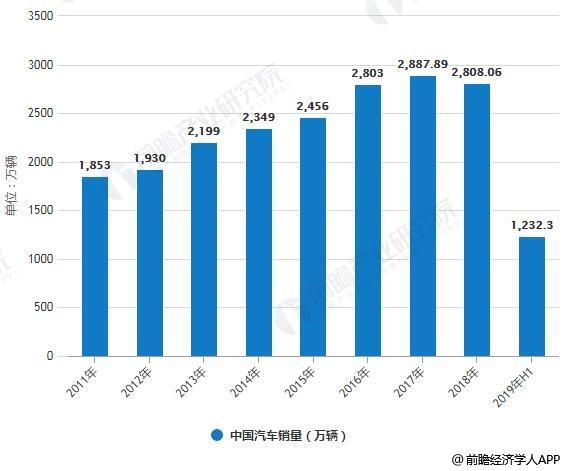 2011-2019年H1中国汽车产销量统计情况