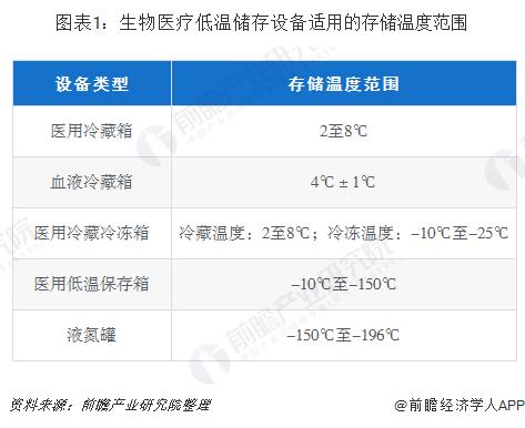 图表1:生物医疗低温储存设备适用的存储温度范围