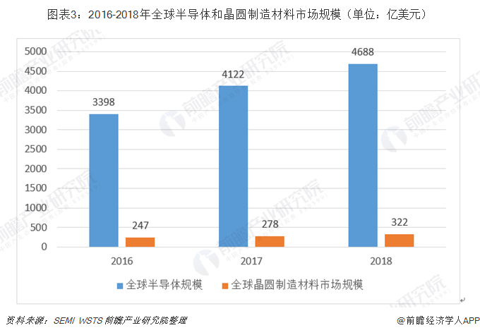 图表3:2016-2018年全球半导体和晶圆制造材料市场规模(单位:亿美元)