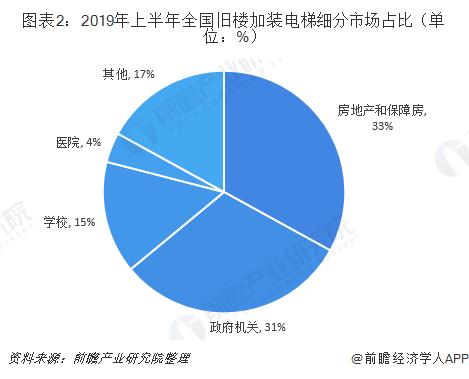 图表2:2019年上半年全国旧楼加装电梯细分市场占比(单位:%)