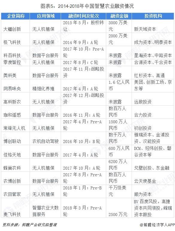 图表5:2014-2018年中国智慧农业融资情况