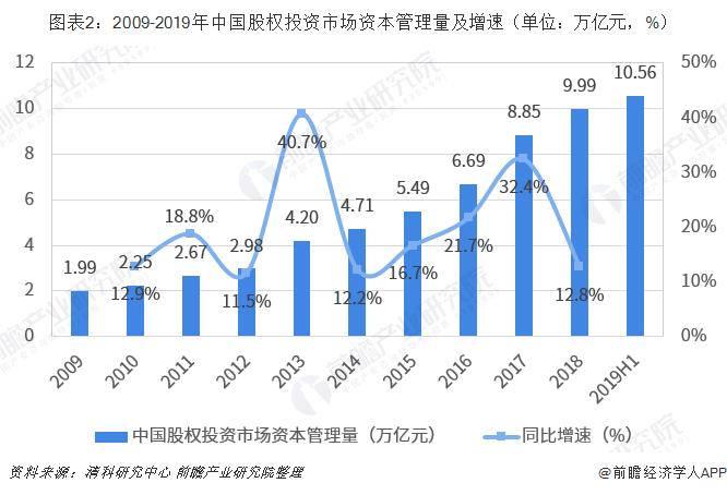 圖表2:2009-2019年中國股權投資市場資本管理量及增速(單位:萬億元,%)