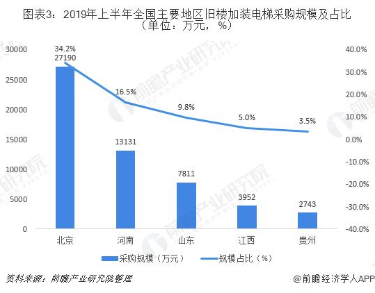 图表3:2019年上半年全国主要地区旧楼加装电梯采购规模及占比(单位:万元,%)
