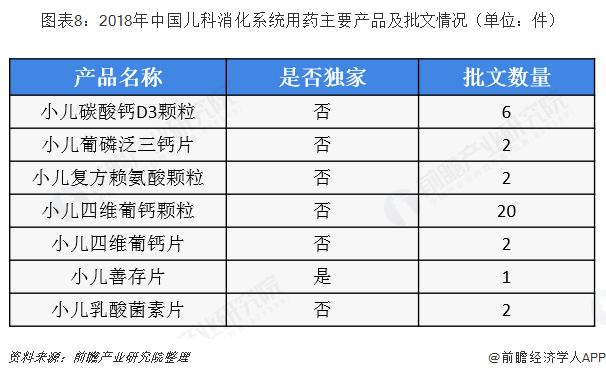 图表8:2018年中国儿科消化系统用药主要产品及批文情况(单位:件)