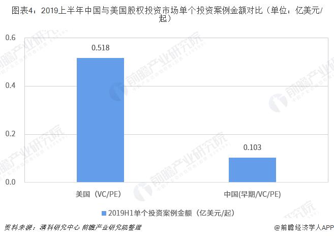 圖表4:2019上半年中國與美國股權投資市場單個投資案例金額對比(單位:億美元/起)