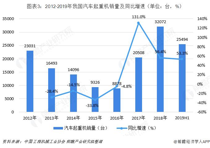 图表3:2012-2019年我国汽车起重机销量及同比增速(单位:台,%)