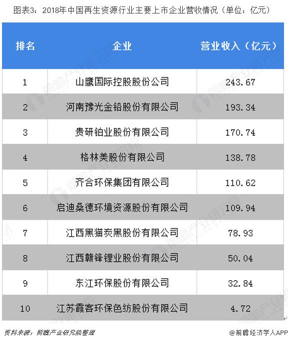 图表3:2018年中国再生资源行业主要上市企业营收情况(单位:亿元)