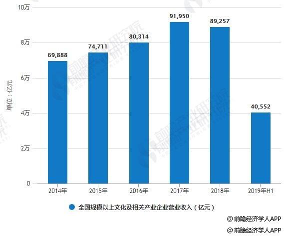 2014-2019年H1全国规模以上文化及相关产业企业营业收入统计情况