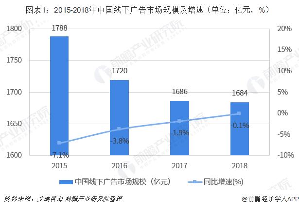 图表1:2015-2018年中国线下广告市场规模及增速(单位:亿元,%)