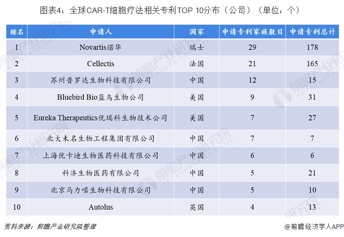 图表4:全球CAR-T细胞疗法相关专利TOP 10分布(公司)(单位:个)