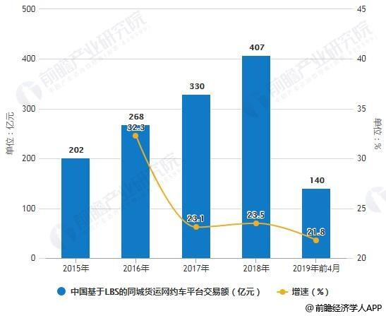 2015-2019年前4月中国基于LBS的同城货运网约车平台交易额统计及增长情况