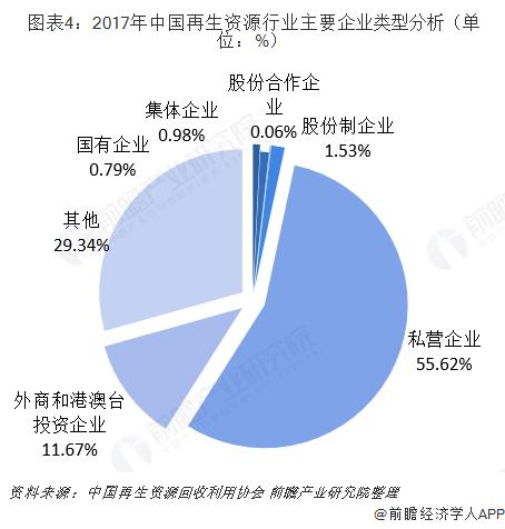 图表4:2017年中国再生资源行业主要企业类型分析(单位:%)